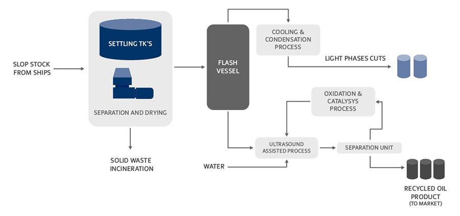 Slop Oil Treatment