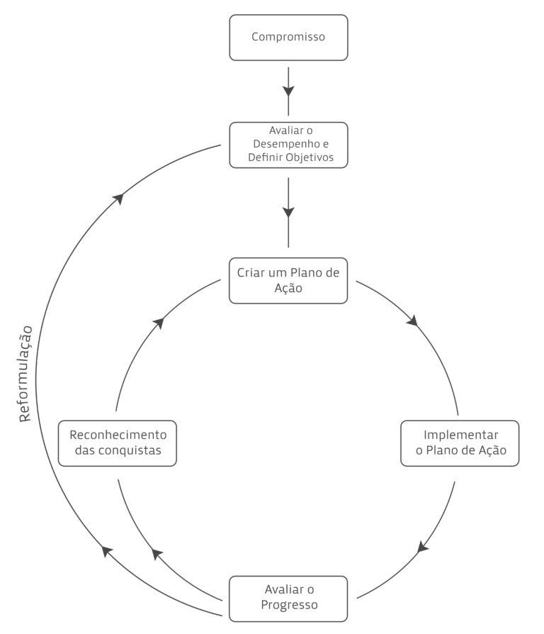 Processo das Auditorias Energéticas