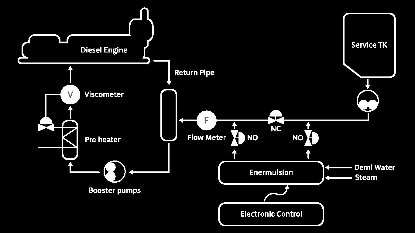 Enermulsion System